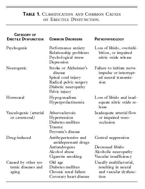 Classes of antihypertensive meds and sexual dysfunction
