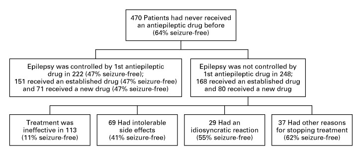 Figure 3. Outcome in 470 Previously Untreated Patients.