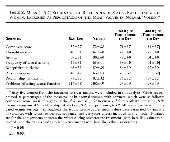 Transdermal Testosterone Treatment in Women with Impaired Sexual