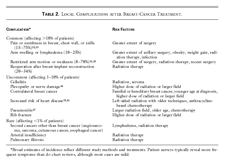 Local Complications after Breast-Cancer Treatment.