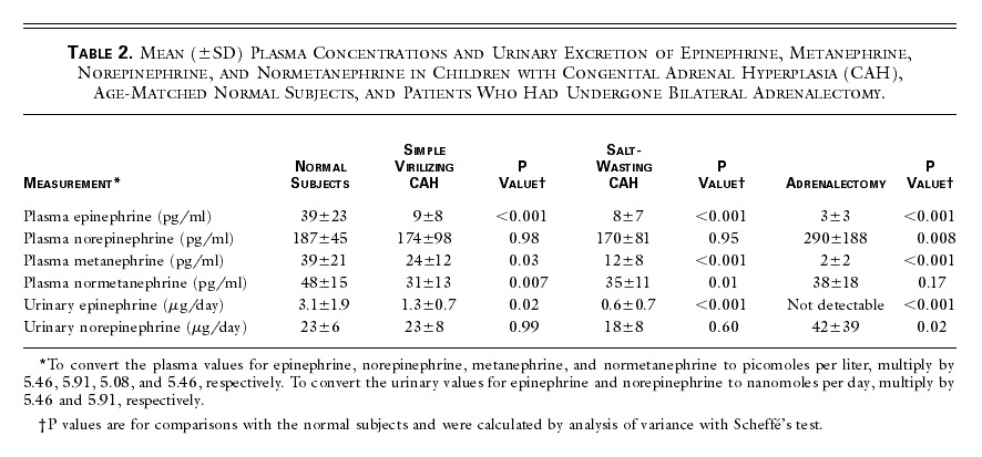 Table 2 Mean Sd Plasma Concentrations And Urinary Excretion Of Epinephrine Metanephrine Norepinephrine Normetanephrine In Children With