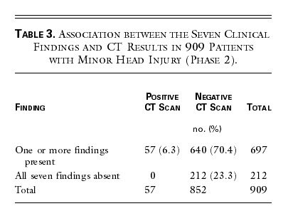 5ec67ecde6a Association between the Seven Clinical Findings and CT Results in 909  Patients with Minor Head Injury (Phase 2).
