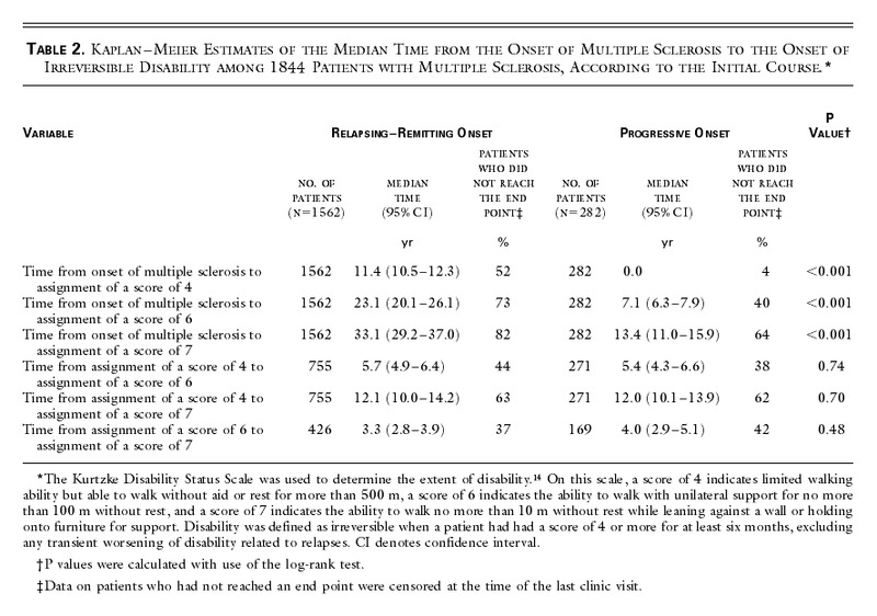 Relapses and Progression of Disability in Multiple Sclerosis
