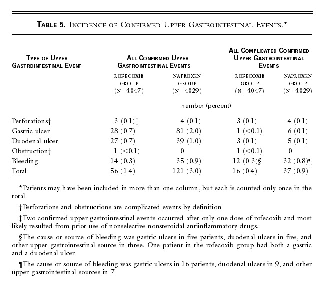 Comparison of Upper Gastrointestinal Toxicity of Rofecoxib and