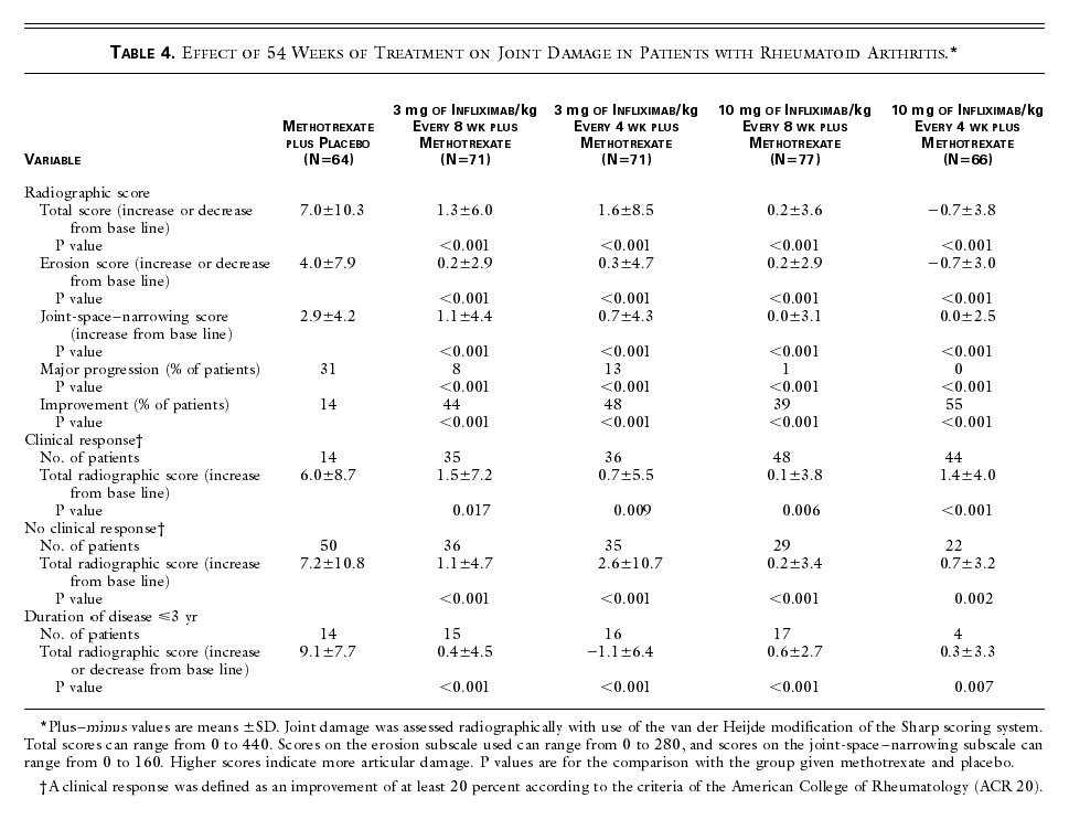 Infliximab And Methotrexate In The Treatment Of Rheumatoid