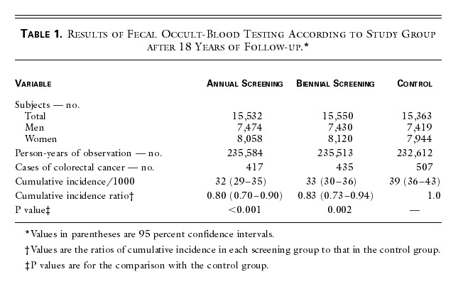 The Effect Of Fecal Occult Blood Screening On The Incidence Of Colorectal Cancer Nejm