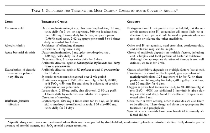 The Diagnosis and Treatment of Cough | NEJM