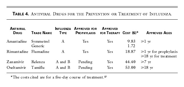 Prevention and Treatment of Influenza | NEJM