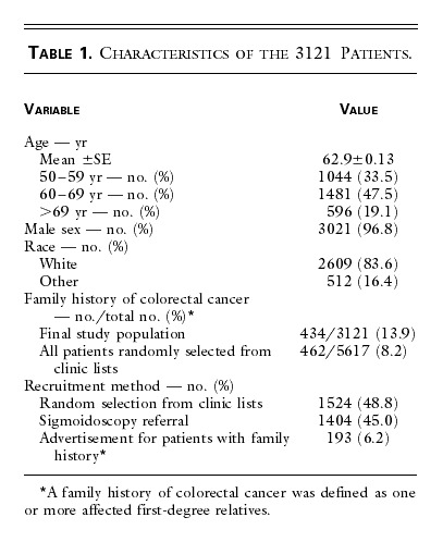Use of Colonoscopy to Screen Asymptomatic Adults for Colorectal Cancer |  NEJM