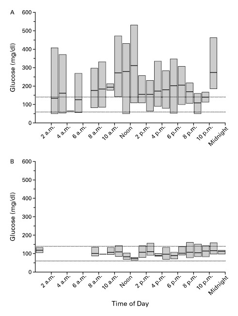 Islet Transplantation in Seven Patients with Type 1 Diabetes