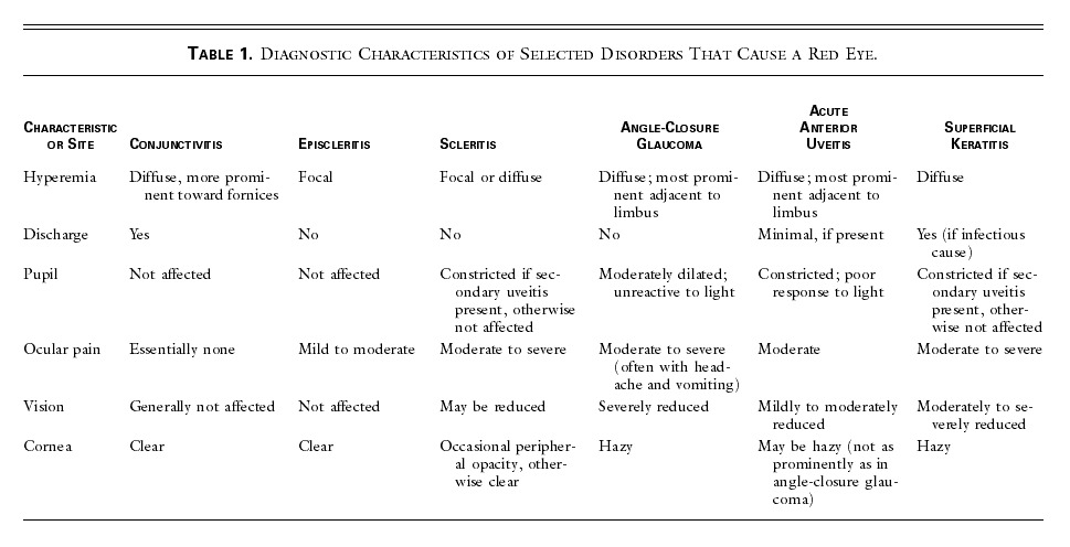 Table 1 Diagnostic Characteristics Of Selected Disorders That Cause A Red Eye