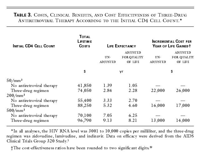 The Cost Effectiveness of Combination Antiretroviral Therapy for HIV