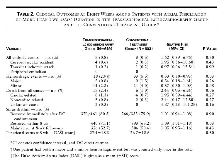 Table 2. Clinical Outcomes at Eight Weeks among Patients with Atrial  Fibrillation of More Than Two Days  Duration in the  Transesophageal-Echocardiography ... 9862b5d296