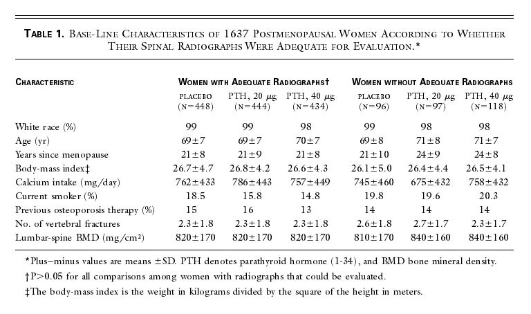 Table 1. Base-Line Characteristics of 1637 Postmenopausal Women According  to Whether Their Spinal Radiographs Were Adequate for Evaluation. f70f90bd22d