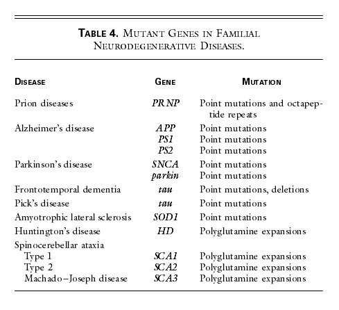 Neurodegenerative Diseases And Prions Nejm