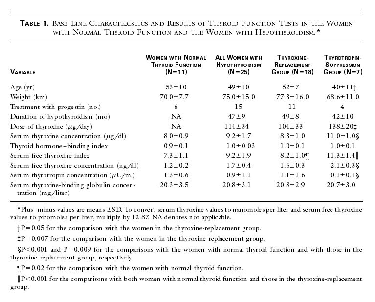 Increased Need For Thyroxine In Women With Hypothyroidism During