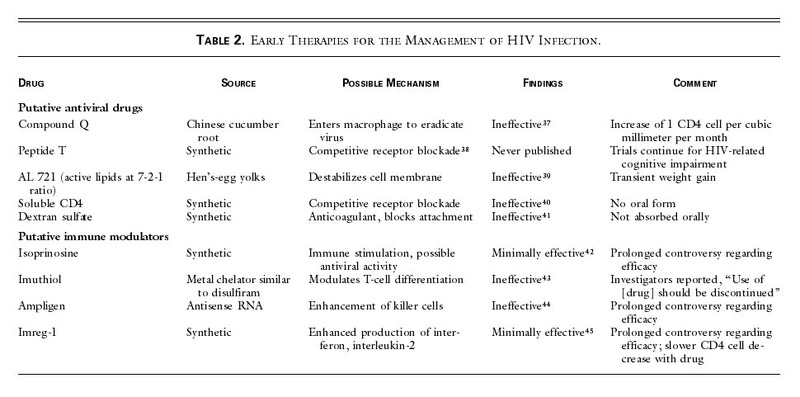 AIDS — The First 20 Years   NEJM