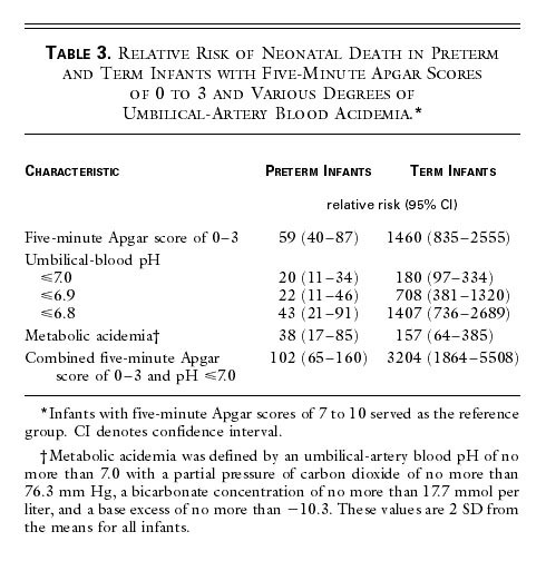 The Continuing Value Of The Apgar Score For The Assessment Of