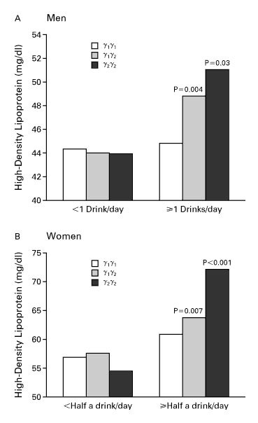 Relationship between alcohol intake, body fat, and physical activity – a population-based study