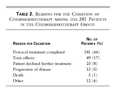 Chemoradiotherapy after Surgery Compared with Surgery Alone