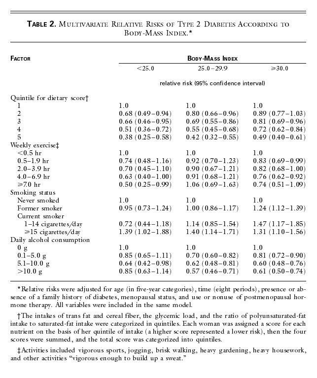 Diet, Lifestyle, and the Risk of Type 2 Diabetes Mellitus in Women ...