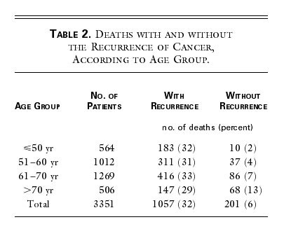 A Pooled Analysis Of Adjuvant Chemotherapy For Resected Colon Cancer In Elderly Patients Nejm