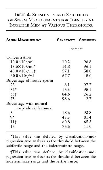 Table 4 Sensitivity And Specificity Of Measurements For Identifying Infertile Men At Various Thresholds