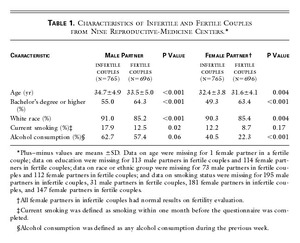 Sperm Morphology, Motility, and Concentration in Fertile and