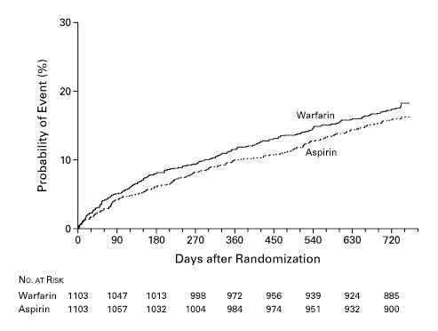 A Comparison of Warfarin and Aspirin for the Prevention of