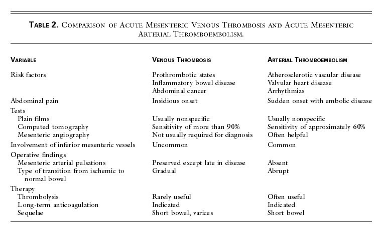 Mesenteric Venous Thrombosis Nejm