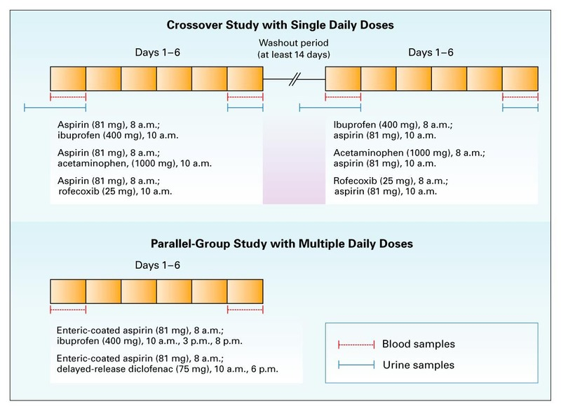 Crossover Study with Single Daily Doses