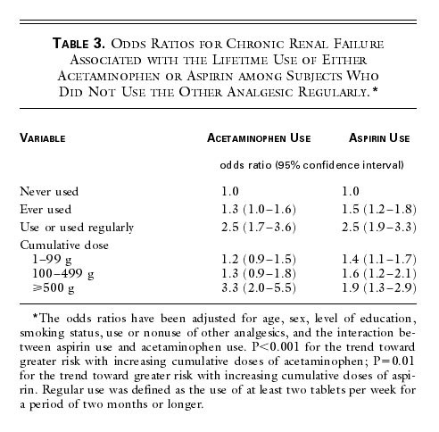 Odds Ratios For Chronic Renal Failure Associated With The Lifetime Use Of Either Acetaminophen Or Aspirin Among Subjects Who Did Not Other Analgesic