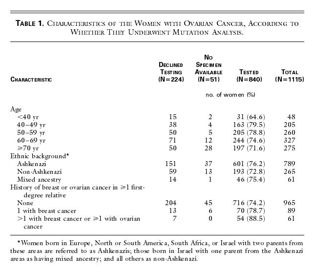 Parity Oral Contraceptives And The Risk Of Ovarian Cancer Among Carriers And Noncarriers Of A Brca1 Or Brca2 Mutation Nejm