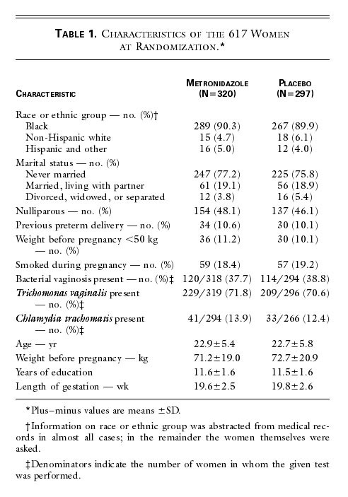 Failure of Metronidazole to Prevent Preterm Delivery among