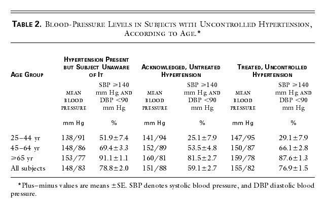 Blood-Pressure Levels in Subjects with Uncontrolled Hypertension, According  to Age.