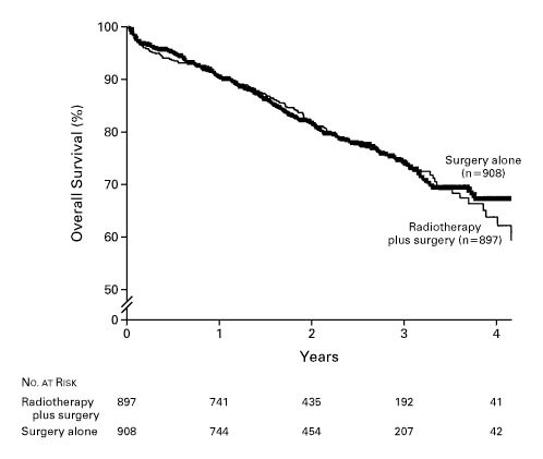 Preoperative radiotherapy combined with total mesorectal excision figure 1 rates of overall survival in the population of 1805 eligible patients according to treatment group ccuart Gallery
