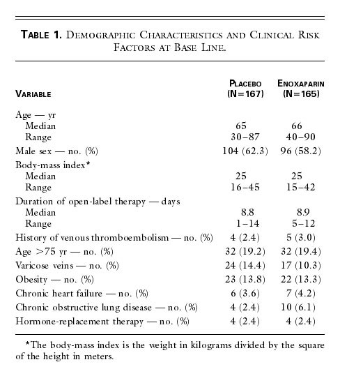 Duration Of Prophylaxis Against Venous Thromboembolism With