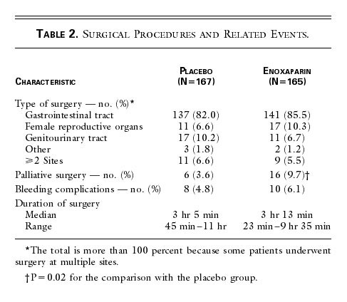 duration of prophylaxis against venous thromboembolism with rh nejm org lovenox administration at home lovenox shots at home