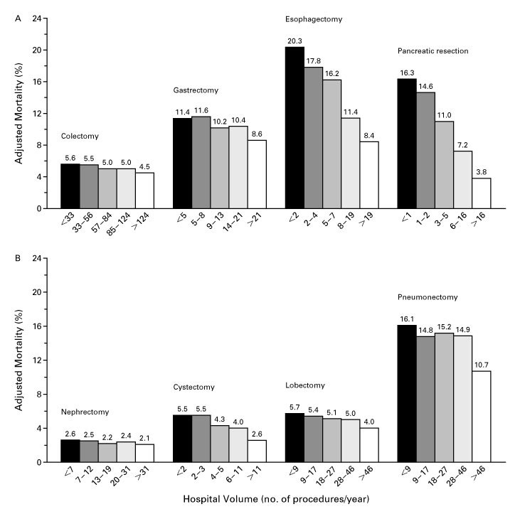 29b3c3f2a19 Hospital Volume and Surgical Mortality in the United States | NEJM
