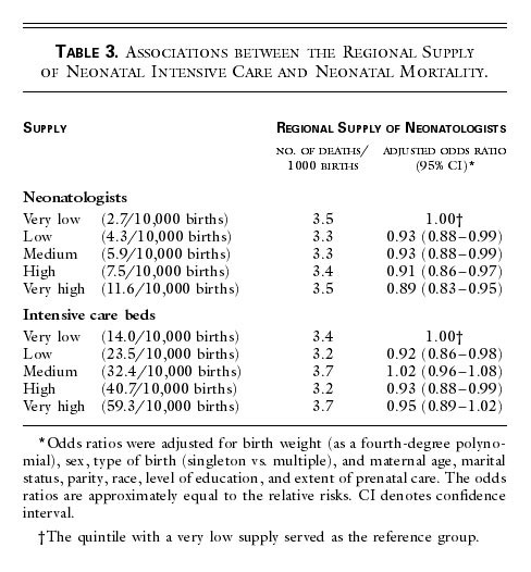 The Relation between the Availability of Neonatal Intensive