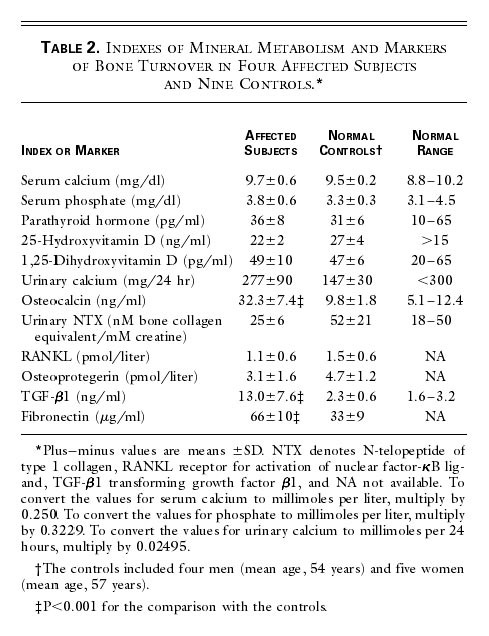 Indexes of Mineral Metabolism and Markers of Bone Turnover in Four Affected  Subjects and Nine Controls. 4253e5f4547