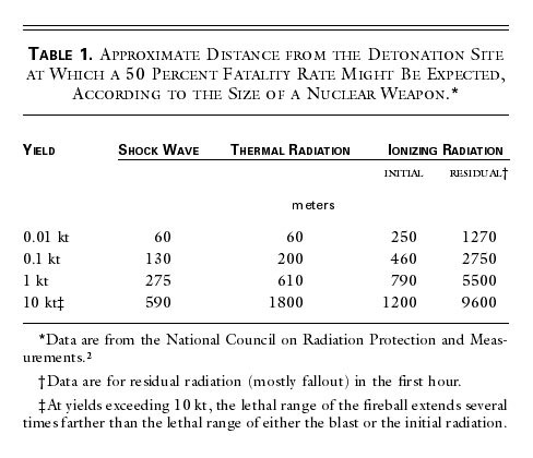 Major Radiation Exposure — What to Expect and How to Respond | NEJM