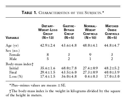 Plasma Ghrelin Levels After Diet Induced Weight Loss Or Gastric