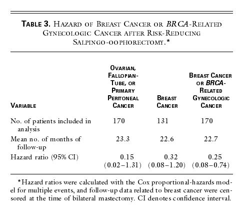 Risk-Reducing Salpingo-oophorectomy in Women with a BRCA1 or
