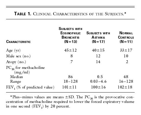 an analysis of the characteristics of bronchitis Avian infectious bronchitis histopathological analysis of the trachea reveals loss of cilia johnson rb marquardt ww, 1975 neutralizing characteristics of strains of infectious bronchitis virus as measured by the constant virus variable serum method in chicken tracheal cultures.