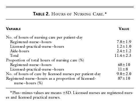 Nurse-Staffing Levels and the Quality of Care in Hospitals | NEJM