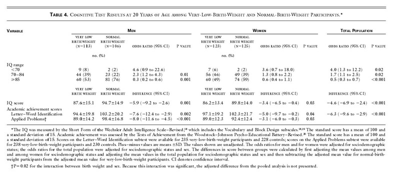 Outcomes in Young Adulthood for Very-Low-Birth-Weight