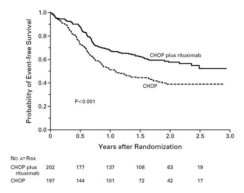 CHOP Chemotherapy plus Rituximab Compared with CHOP Alone in