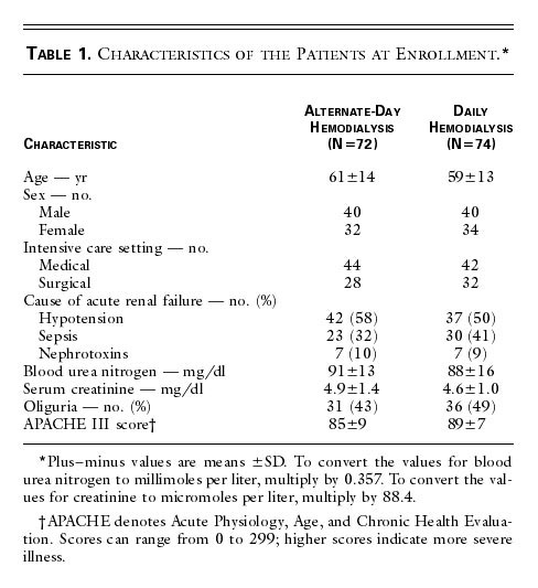 Daily Hemodialysis And The Outcome Of Acute Renal Failure Nejm