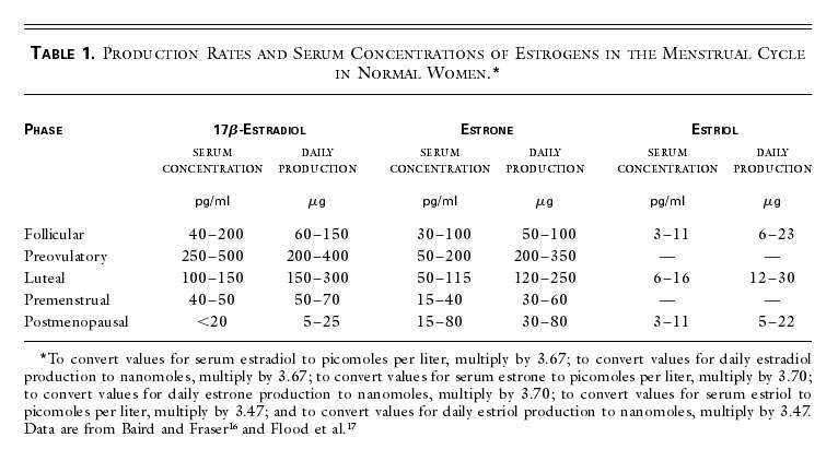 Production and Actions of Estrogens | NEJM